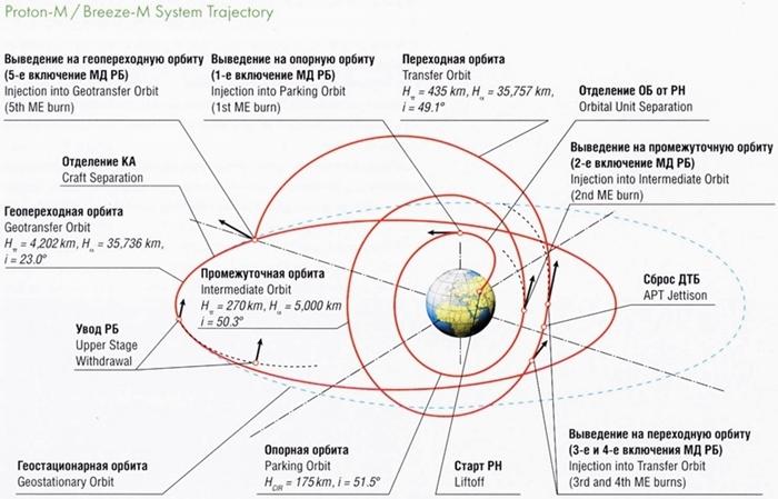 system-trajectory