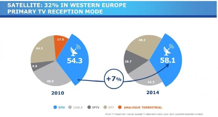 Eutelsat Survey