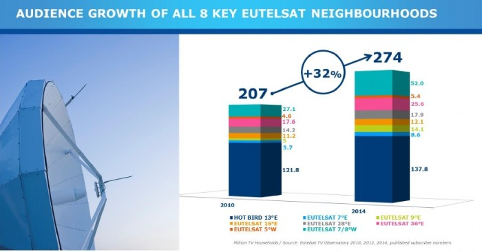 Eutelsat Survey