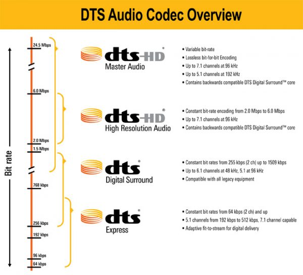 DTS – Astra 2
