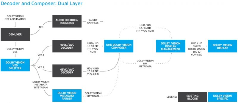 Decoder and Composer Dual Layer