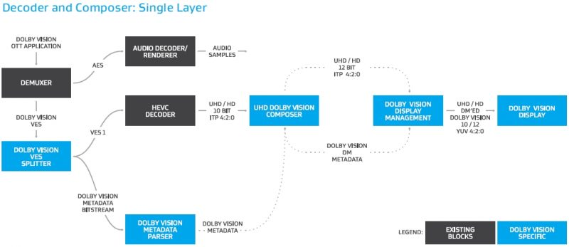 Decoder and Composer Single Layer