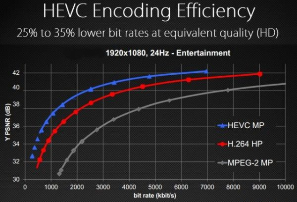 HEVC / H 265 | Astra 2 Mobile
