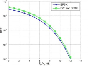 Diff_enc_BPSK_BER_curves