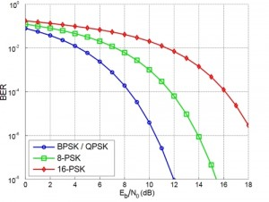 BER comparison between BPSK and differentially encoded BPSK with gray-coding operating in white noise.