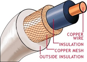Image result for inside coax cable