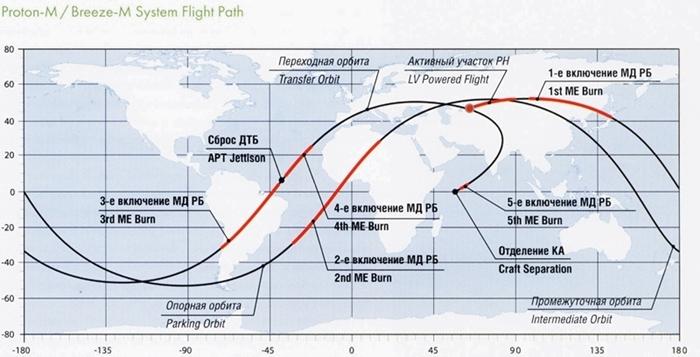 flight-path